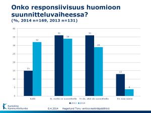 Kuntaliiton verkkoviestintäkyselyn 2014 mukaan responsiivisuuden huomioiminen verkkopalveluiden kehittämisessä on yleistynyt. Lähde: Kuntaliitto / Tony Hagerlund 2014.
