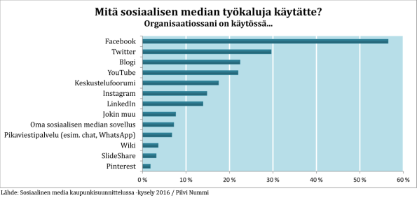 Mitä sosiaalisen median työkaluja käytätte? Organisaatiossani on käytössä...