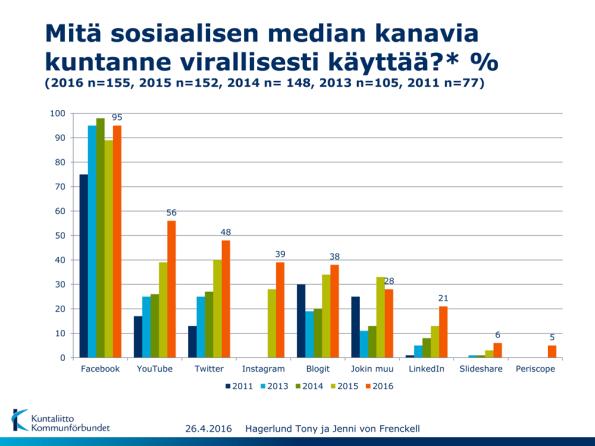 Mitä sosiaalisen median kanavia kuntanne virallisesti käyttää? Lähde: Hagerlund, T. & von Frenckell, J., (2016), Kuntaliitto.