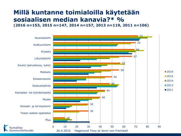 Millä kuntanne toimialoilla käytetään sosiaalisen median kanavia? Lähde: Hagerlund, T. & von Frenckell, J., (2016), Kuntaliitto.